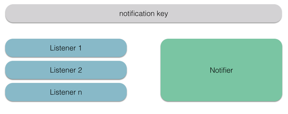 Notification Center Environment