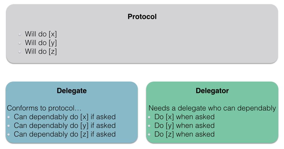 Delegate Environment