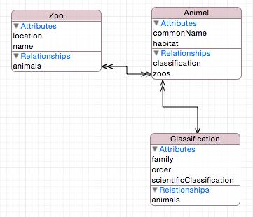 Zootastic XCdatamodel