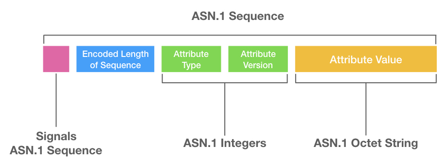ASN.1 Sequence